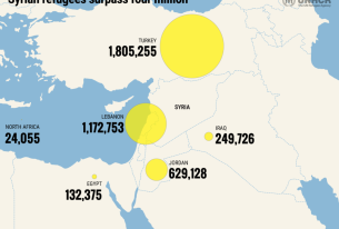 Syrian Conflict Drags On