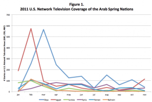 U.S. Foreign Policy and The Arab Spring