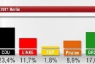 Berlin election results and what they mean