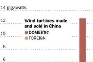 China's Renewable Exports