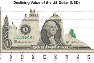 US Dollar's 'Safe Haven' Global Status at Risk