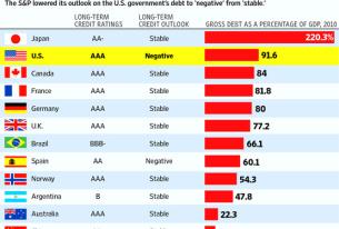 S&P Downgrades US Sovereign Debt