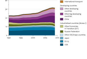 More GHGs from China and India