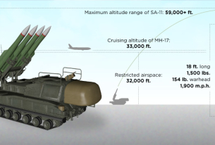 Dutch Investigation Released on the Shoot Down of MH17 by BUK Missile System
