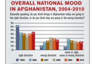 Asia Foundation Survey: How Are You Feeling Afghanistan?