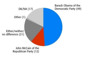 BBC Poll: In 22 Nations, Obama preferred over McCain