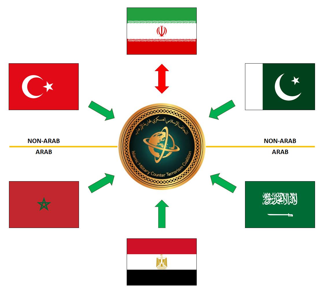 Islamic Military Alliance breaking the Arab vs non-Arab balance