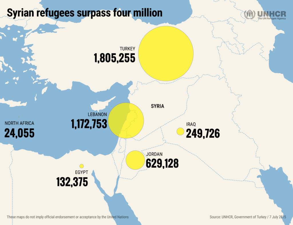 Number of refugees in various countries displaced by the war in Syria. The total number of refugees now exceeds 4 million. Source: UNHCR