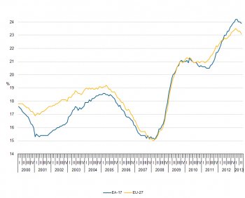 Source: Eurostat. Figure 5: Youth unemployment rates, EU-27 and EA-17, seasonally adjusted, January 2000 - May 2013 (%)