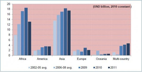 positive effects of foreign aid to In international relations, aid is – from the perspective of governments – a  voluntary transfer of  when aid is given to the least developed countries who  have good governments and strategic plans for the aid, it is  the reality that it is  impossible to generate only positive intended effects from an international aid  program.