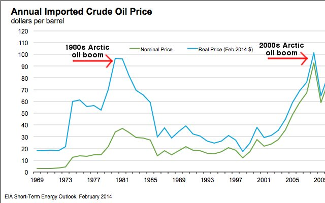 Arctic oil exploration correlates with the price of a barrel of oil.