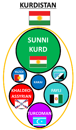 Ethnic composition of independent Kurdistan.