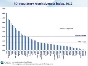FDI Regulatory Restrictiveness Index 2012