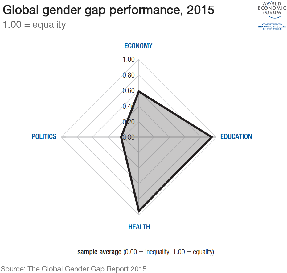 The Global Gender Gap Index examines differences between men and women in four fundamental categories: Economic Participation and Opportunity; Educational Attainment; Health and Survival; and Political Empowerment (World Economic Forum).
