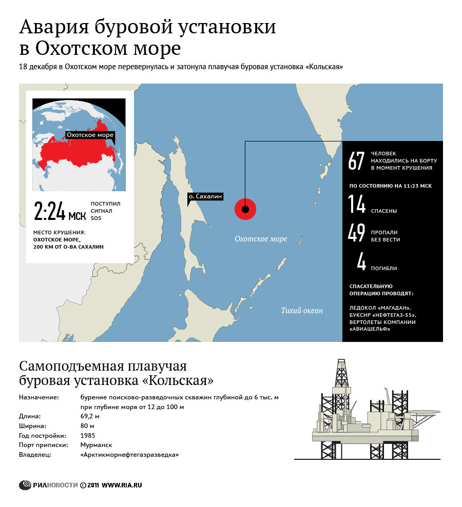 Russian Oil Rig Sinks off the Coast of Sakhalin, 49 Missing