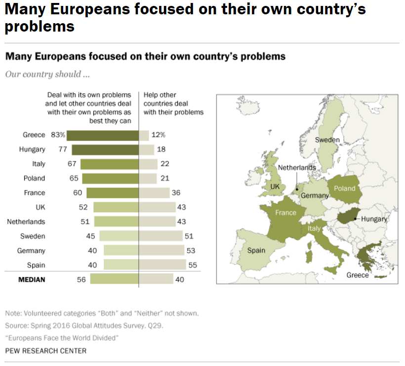 many-europeans-focused-on-their-own-countrys-problems