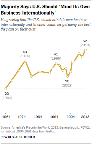 PEW research chart of American's isolationist views