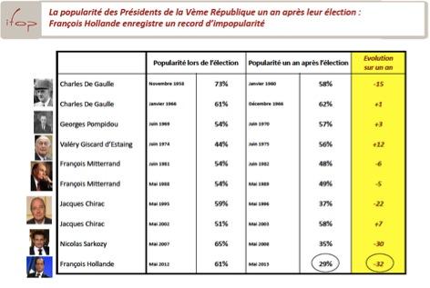 """Source: IFOP. 2013. """"La popularité des Présidents un an après leur élection."""" 4 Juillet."""
