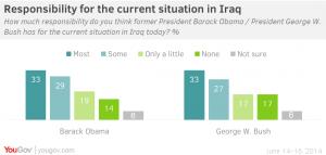 Responsibility on Iraq