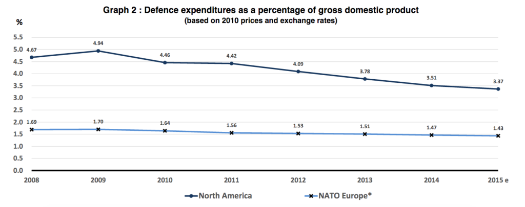 NATO defense expendture (ias percentage of GDP) 2010-2015