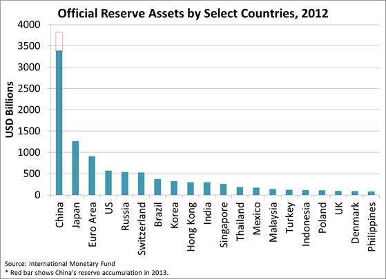 Forex reserves by country 2017