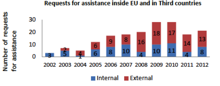 "Source: European Commission. ""ECHO Factsheet EU Civil Protection"" (http://ec.europa.eu/echo/files/aid/countries/factsheets/thematic/civil_protection_en.pdf)"