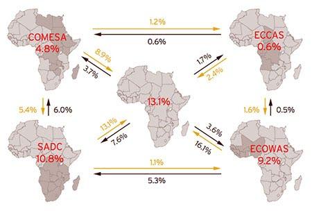 SADC - Trade and Market Integration