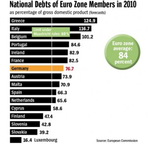 fpaNational-Debt-of-Euro-Zone-Chart