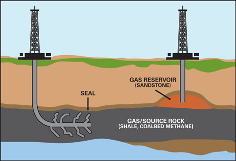 Fracking Diagram Foreign Policy Blogs
