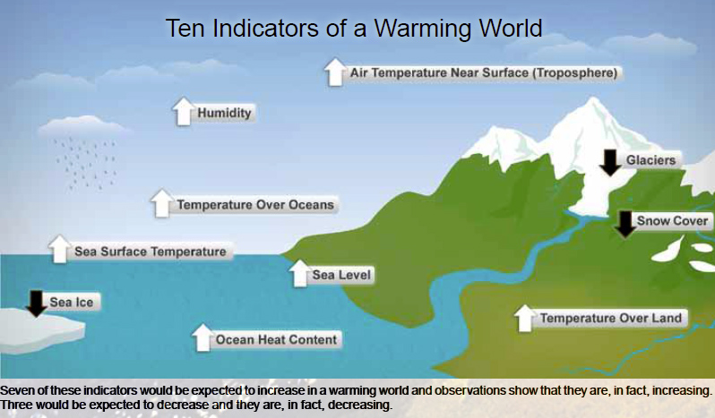 noaa-ten-warmingindicators