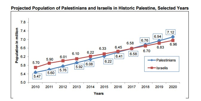 Projected Populations of Palestinians and Israelis in the Region