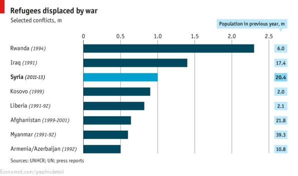 refugee displaced by war
