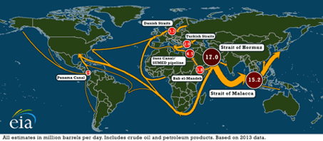 Daily transit volumes through world maritime oil chokepoints
