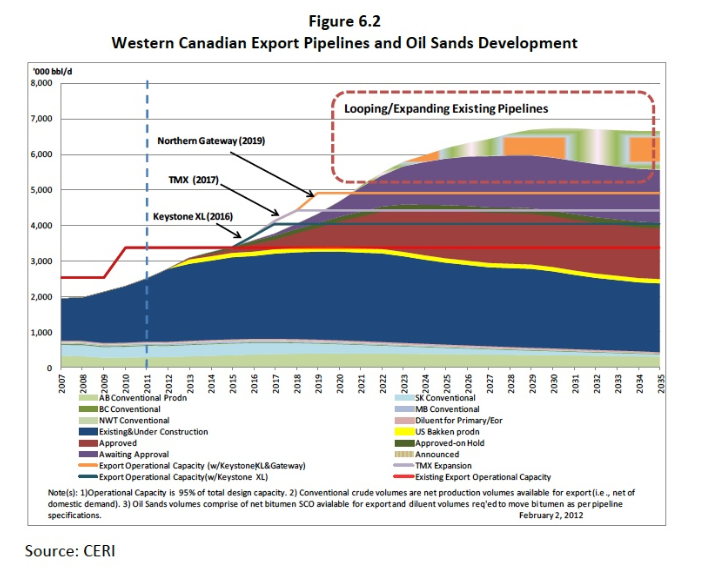 NWT Premier pushes for oil sands pipeline to Arctic
