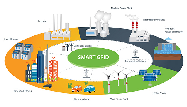 America's Need for Clean and Resilient Energy Infrastructure can make its Global Climate Leadership Smart Again